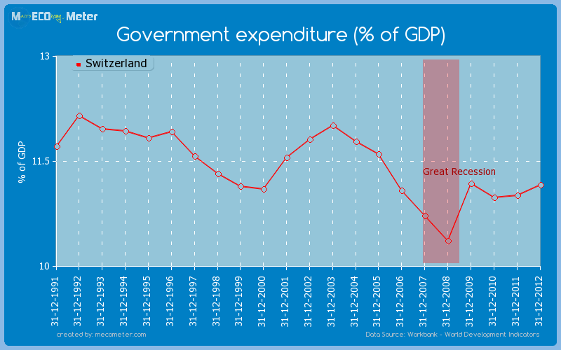 Government expenditure (% of GDP) of Switzerland