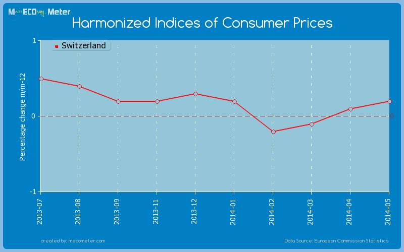 Harmonized Indices of Consumer Prices of Switzerland