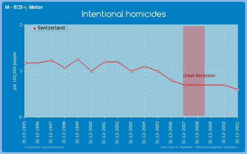 Intentional homicides of Switzerland