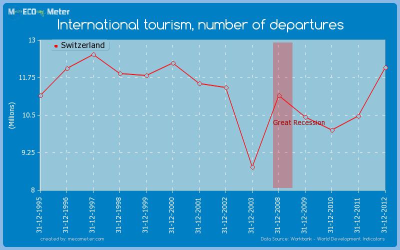 International tourism, number of departures of Switzerland