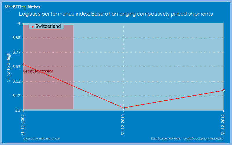 Logistics performance index: Ease of arranging competitively priced shipments of Switzerland