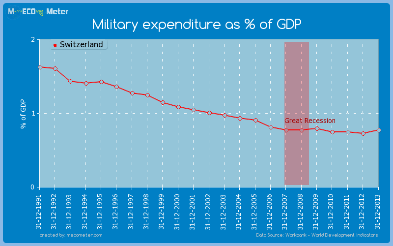 Military expenditure as % of GDP of Switzerland