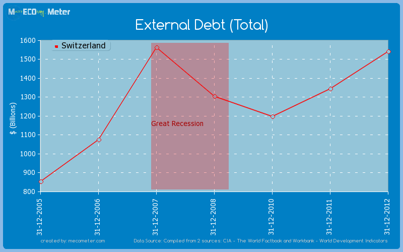 External Debt (Total) of Switzerland