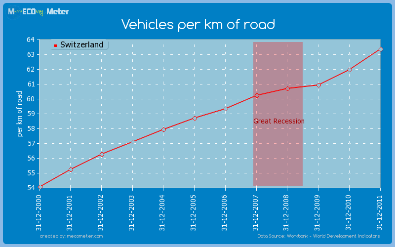 Vehicles per km of road of Switzerland