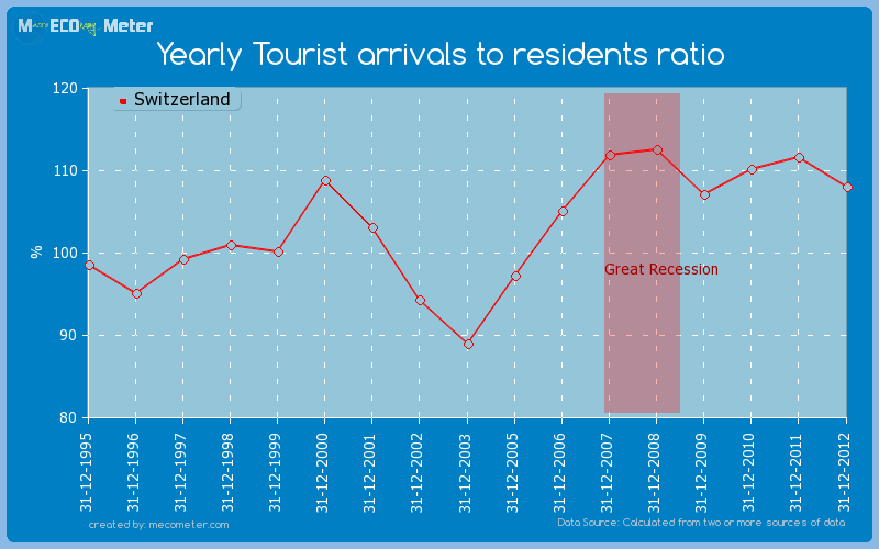 Yearly Tourist arrivals to residents ratio of Switzerland
