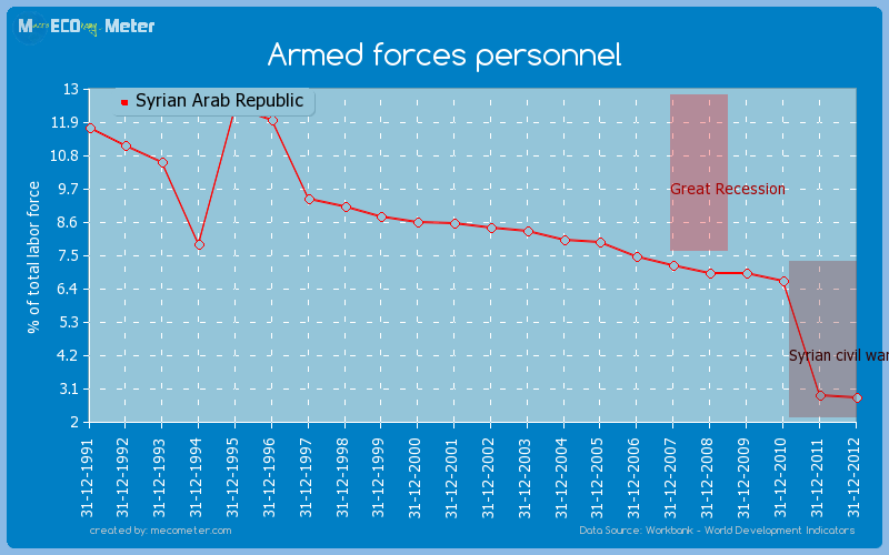 Armed forces personnel of Syrian Arab Republic