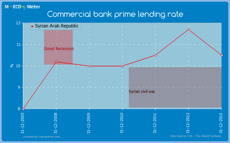 Commercial bank prime lending rate of Syrian Arab Republic