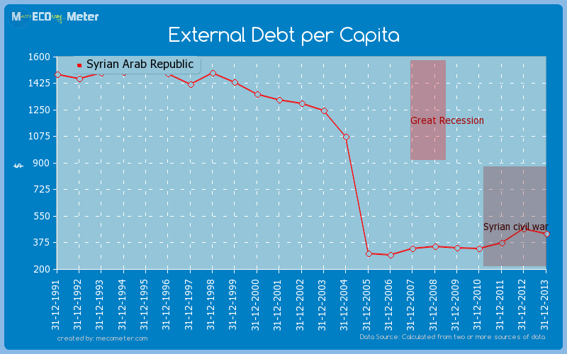 External Debt per Capita of Syrian Arab Republic