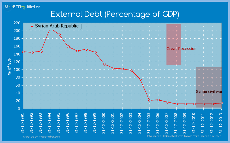 External Debt (Percentage of GDP) of Syrian Arab Republic