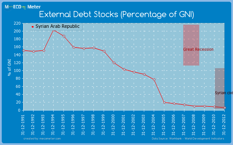 External Debt Stocks (Percentage of GNI) of Syrian Arab Republic