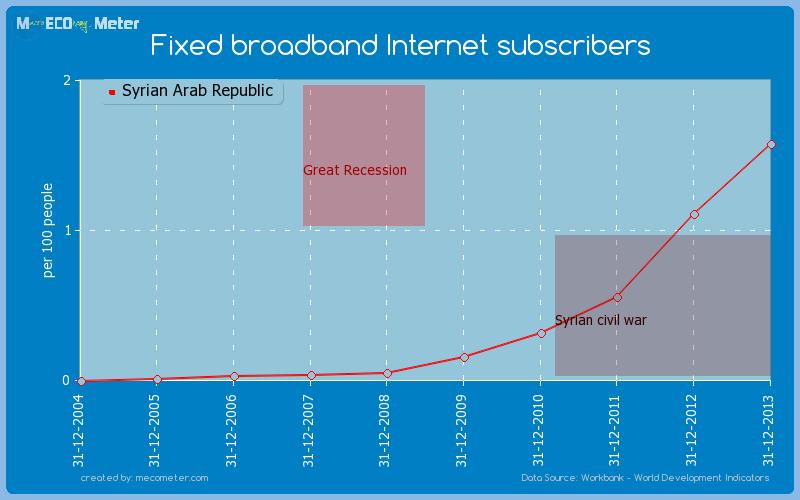 Fixed broadband Internet subscribers of Syrian Arab Republic