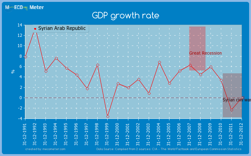 GDP growth rate of Syrian Arab Republic