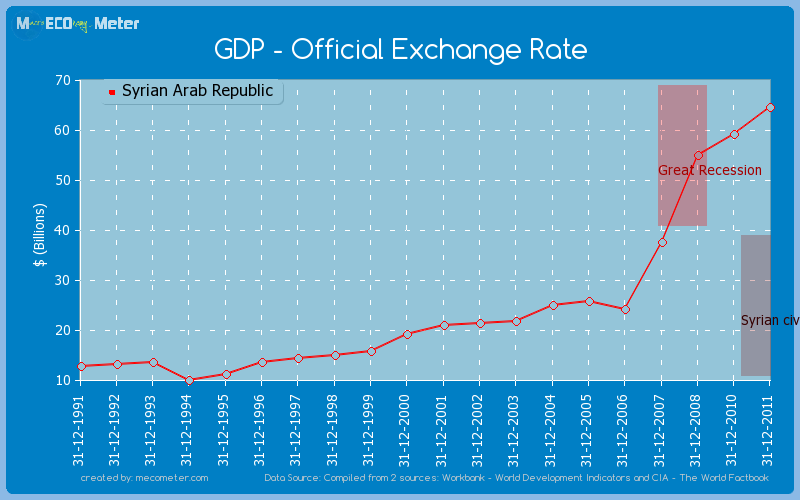 GDP - Official Exchange Rate of Syrian Arab Republic