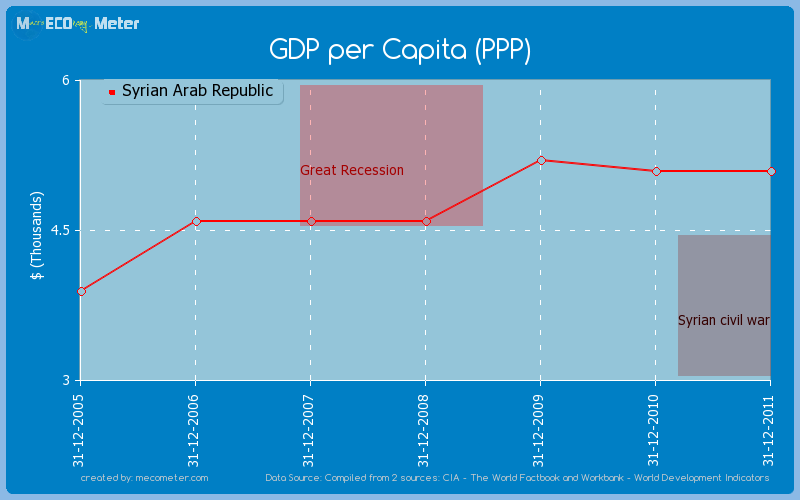 GDP per Capita (PPP) of Syrian Arab Republic
