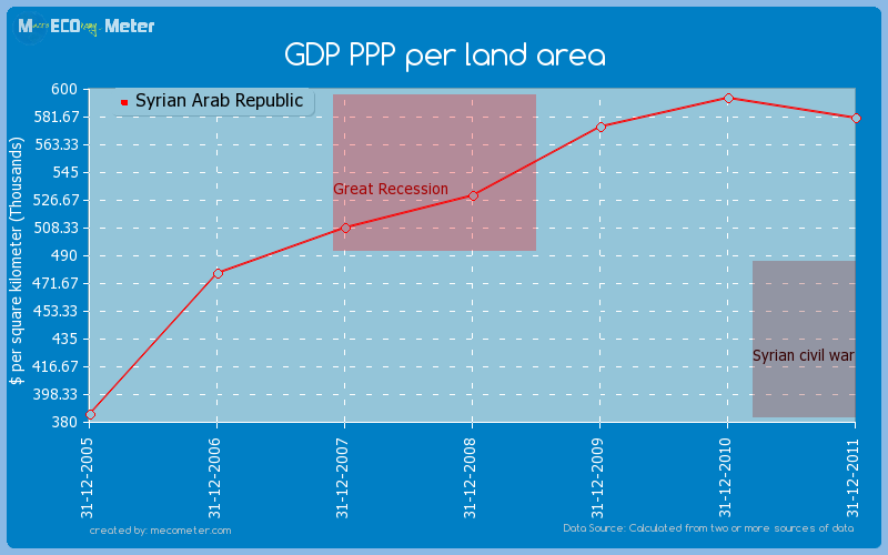 GDP PPP per land area of Syrian Arab Republic