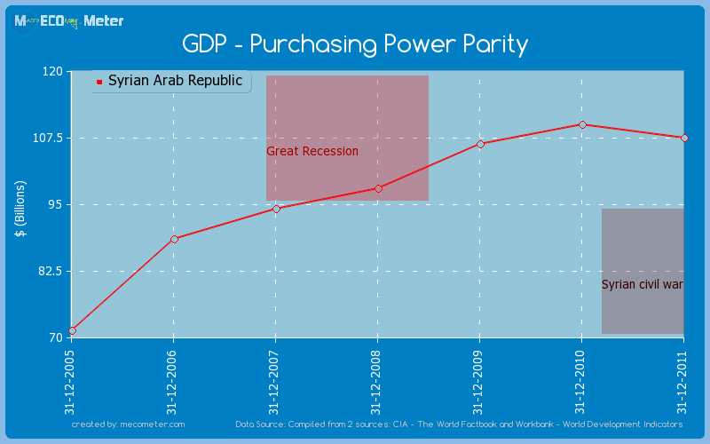 GDP - Purchasing Power Parity of Syrian Arab Republic