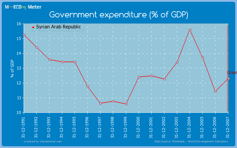 Government expenditure (% of GDP) of Syrian Arab Republic