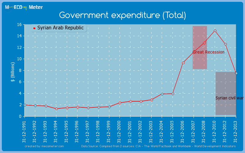 Government expenditure (Total) of Syrian Arab Republic