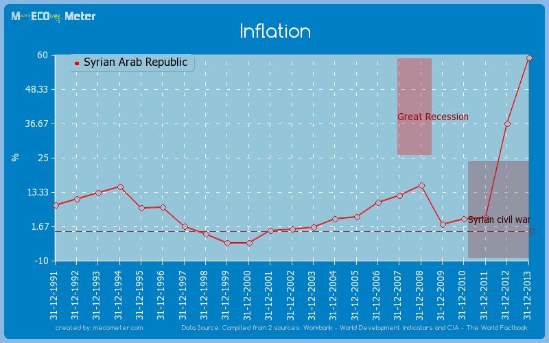 Inflation of Syrian Arab Republic