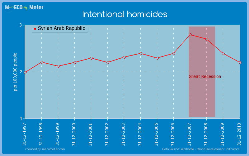 Intentional homicides of Syrian Arab Republic