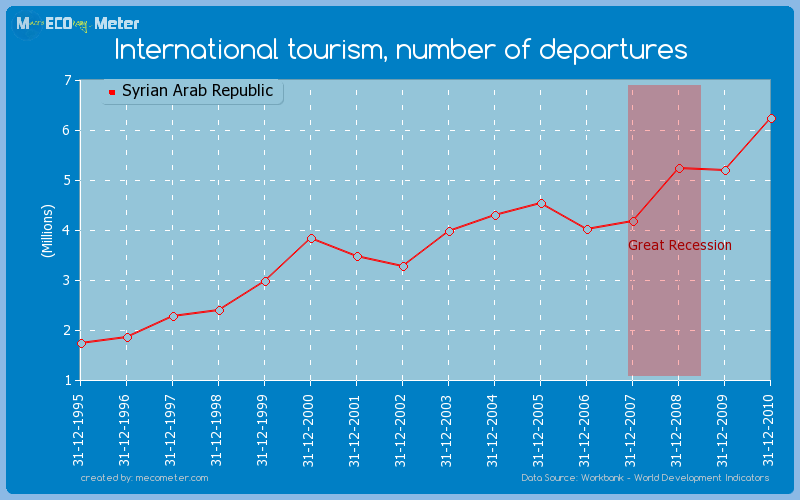 International tourism, number of departures of Syrian Arab Republic
