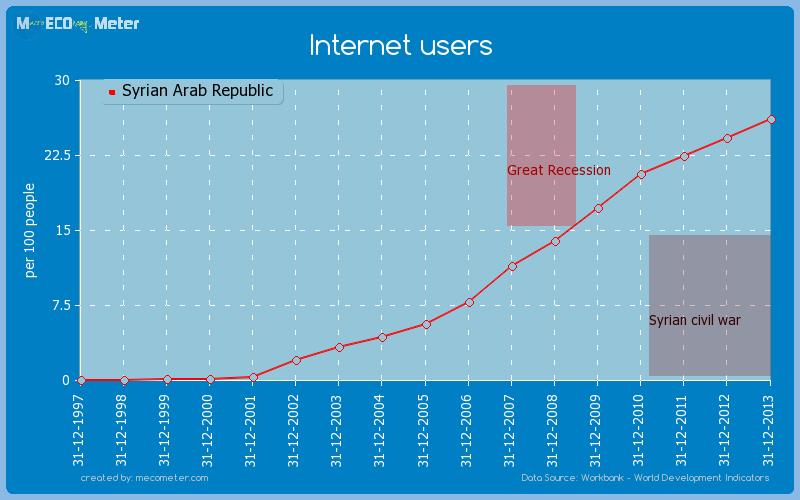 Internet users of Syrian Arab Republic