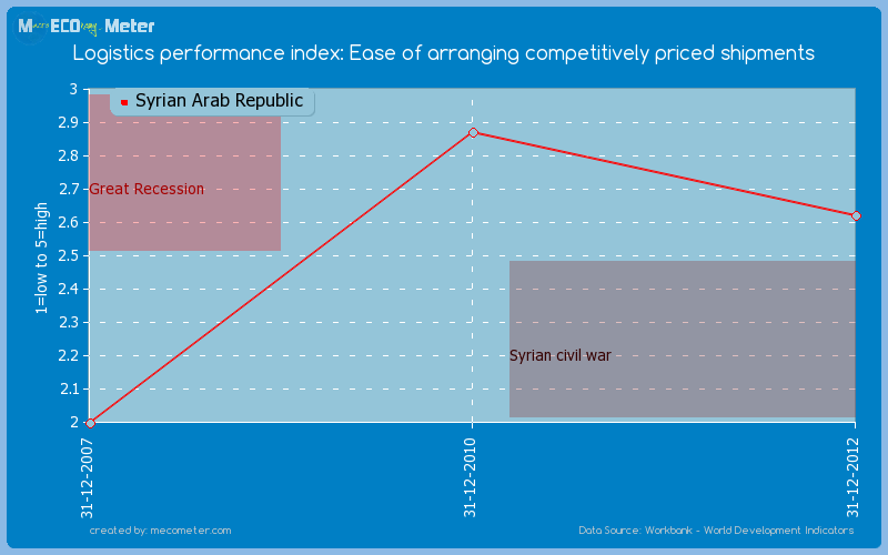 Logistics performance index: Ease of arranging competitively priced shipments of Syrian Arab Republic