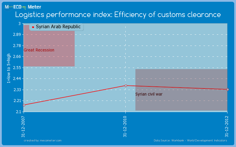 Logistics performance index: Efficiency of customs clearance of Syrian Arab Republic