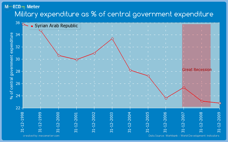 Military expenditure as % of central government expenditure of Syrian Arab Republic