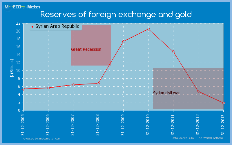 Reserves of foreign exchange and gold of Syrian Arab Republic