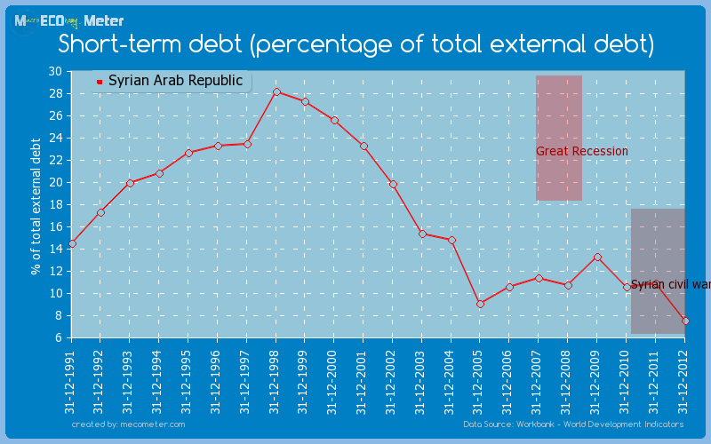 Short-term debt (percentage of total external debt) of Syrian Arab Republic
