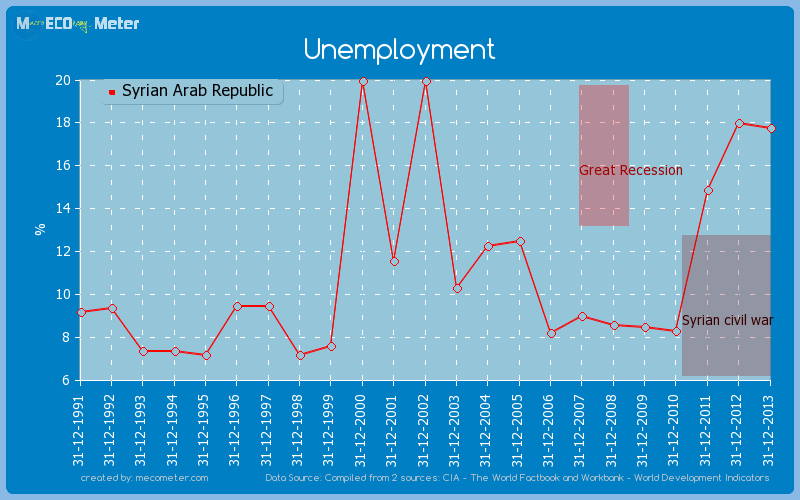Unemployment of Syrian Arab Republic