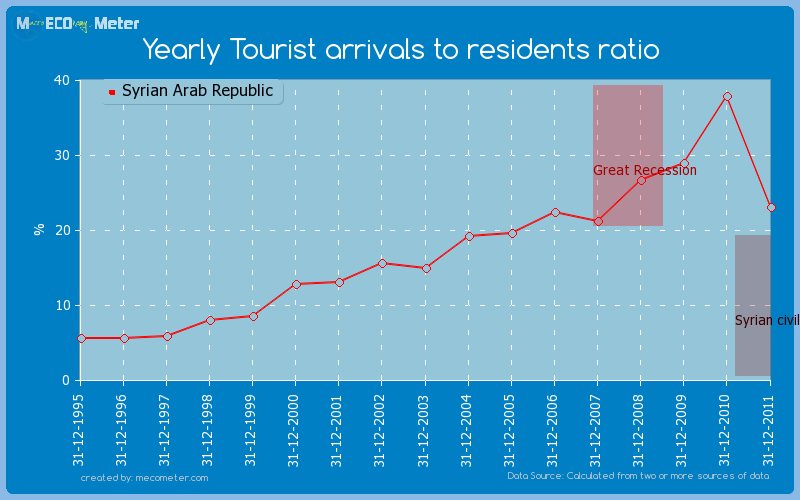 Yearly Tourist arrivals to residents ratio of Syrian Arab Republic