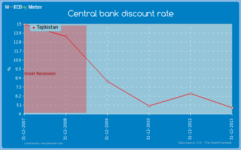 Central bank discount rate of Tajikistan