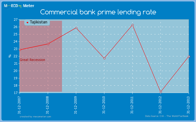 Commercial bank prime lending rate of Tajikistan
