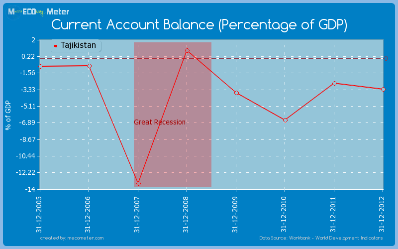 Current Account Balance (Percentage of GDP) of Tajikistan
