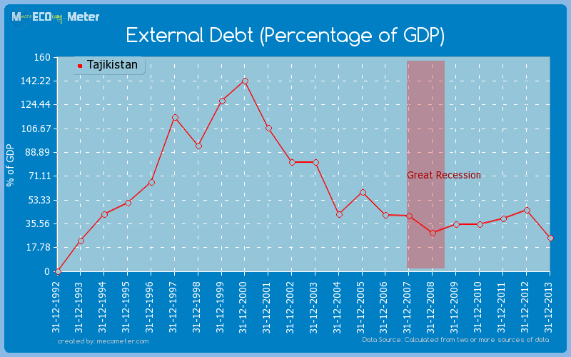 External Debt (Percentage of GDP) of Tajikistan