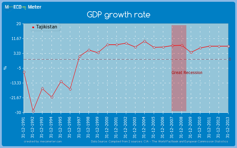 GDP growth rate of Tajikistan