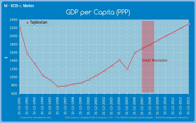 GDP per Capita (PPP) of Tajikistan