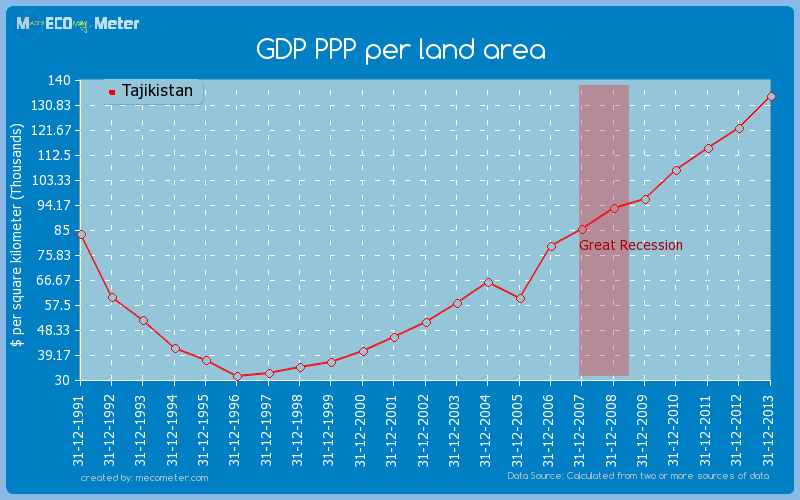 GDP PPP per land area of Tajikistan