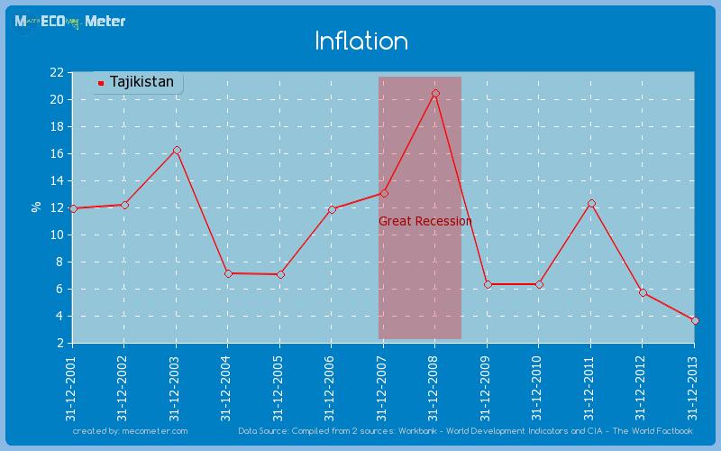 Inflation of Tajikistan