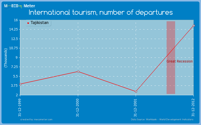 International tourism, number of departures of Tajikistan