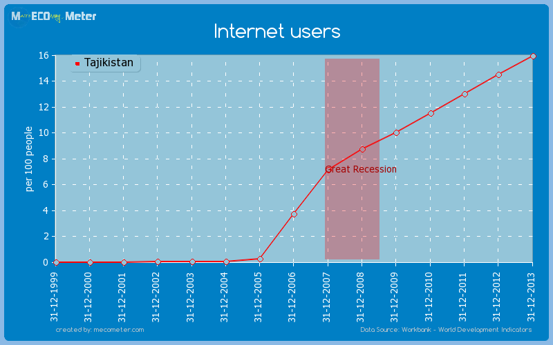 Internet users of Tajikistan