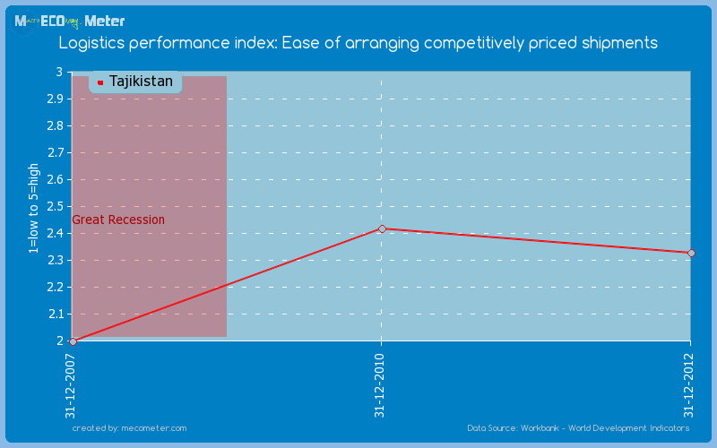 Logistics performance index: Ease of arranging competitively priced shipments of Tajikistan