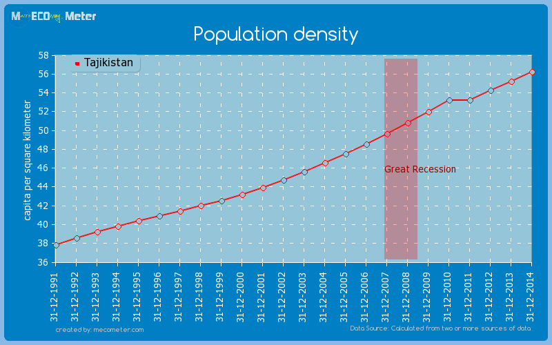 Population density of Tajikistan