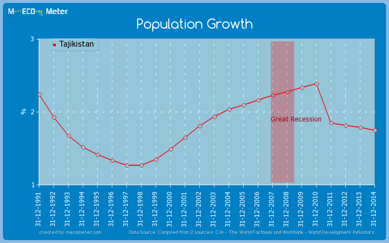Population Growth of Tajikistan