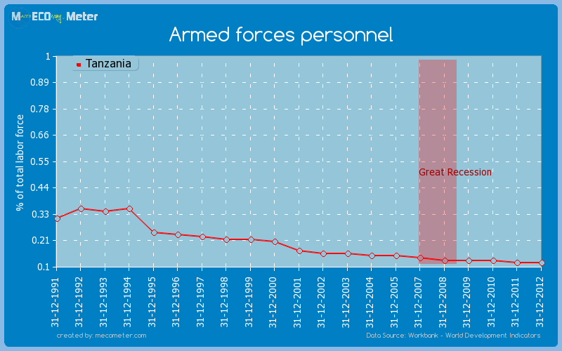 Armed forces personnel of Tanzania
