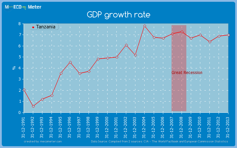GDP growth rate of Tanzania