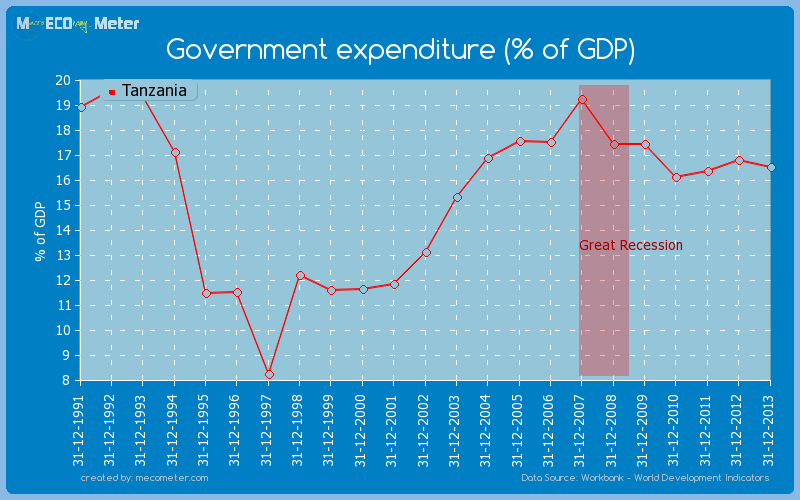 Government expenditure (% of GDP) of Tanzania