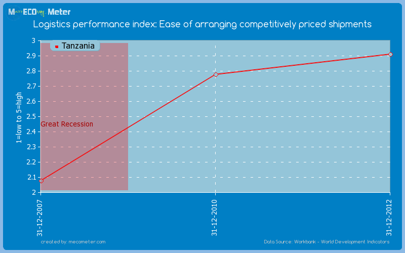 Logistics performance index: Ease of arranging competitively priced shipments of Tanzania